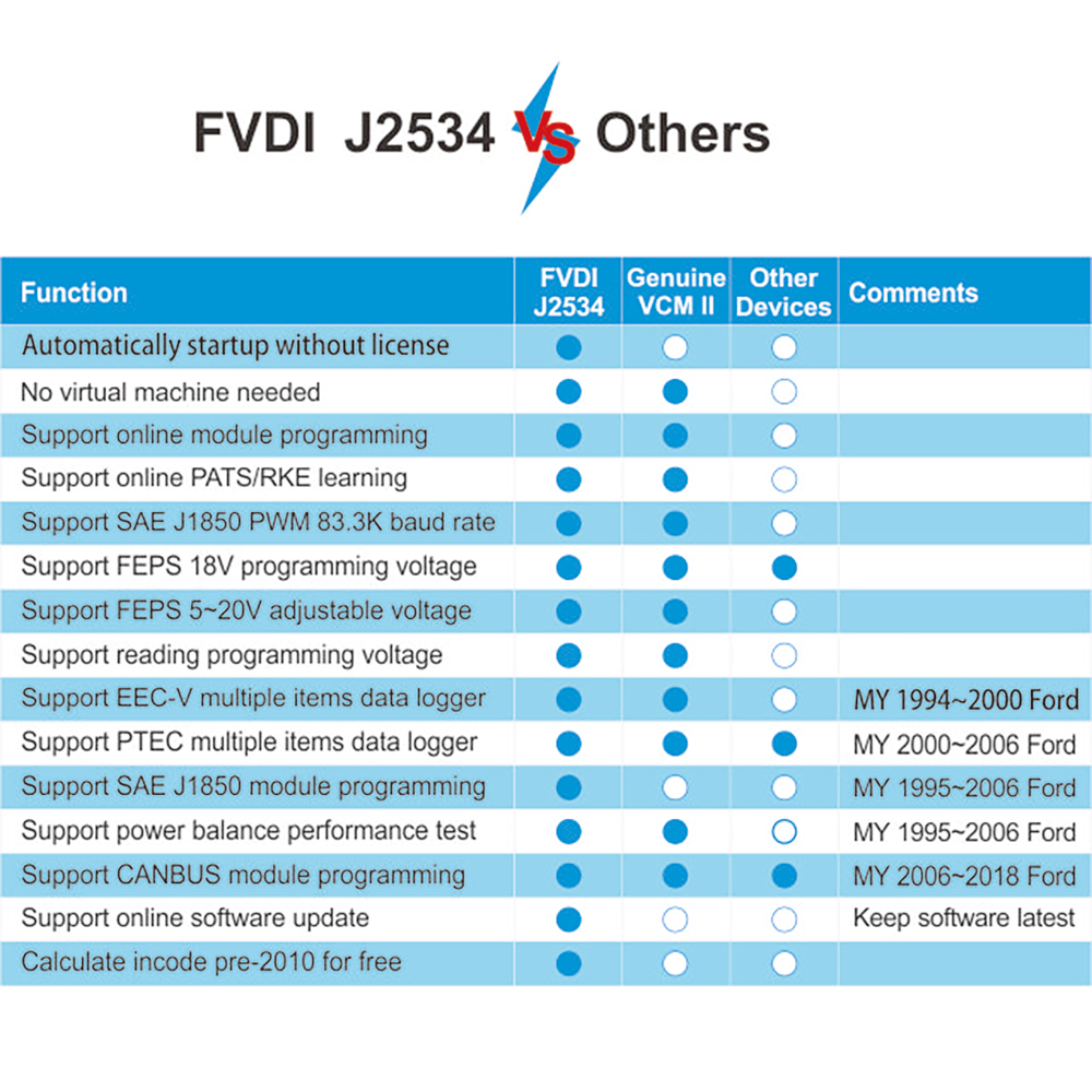 comparison between fvdi j2534 and others