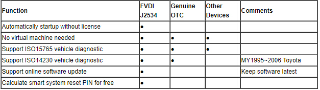2018 Newest FVDI J2534 Diagnostic Tool for Ford Mazda better